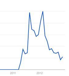 ladenzeile-google-trends